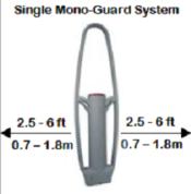mono guard - простая схема установки противокражных ворот