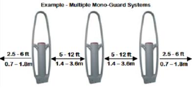 mono guard - схема установки противокражных ворот