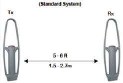 Противокражная система Multi Guard - схема установки двух антенн