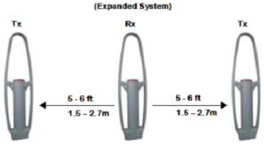 Установка Multi Guard - схема трёхантенной установки